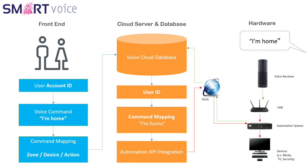 Smart Voice Cloud Platform - Smart Voice